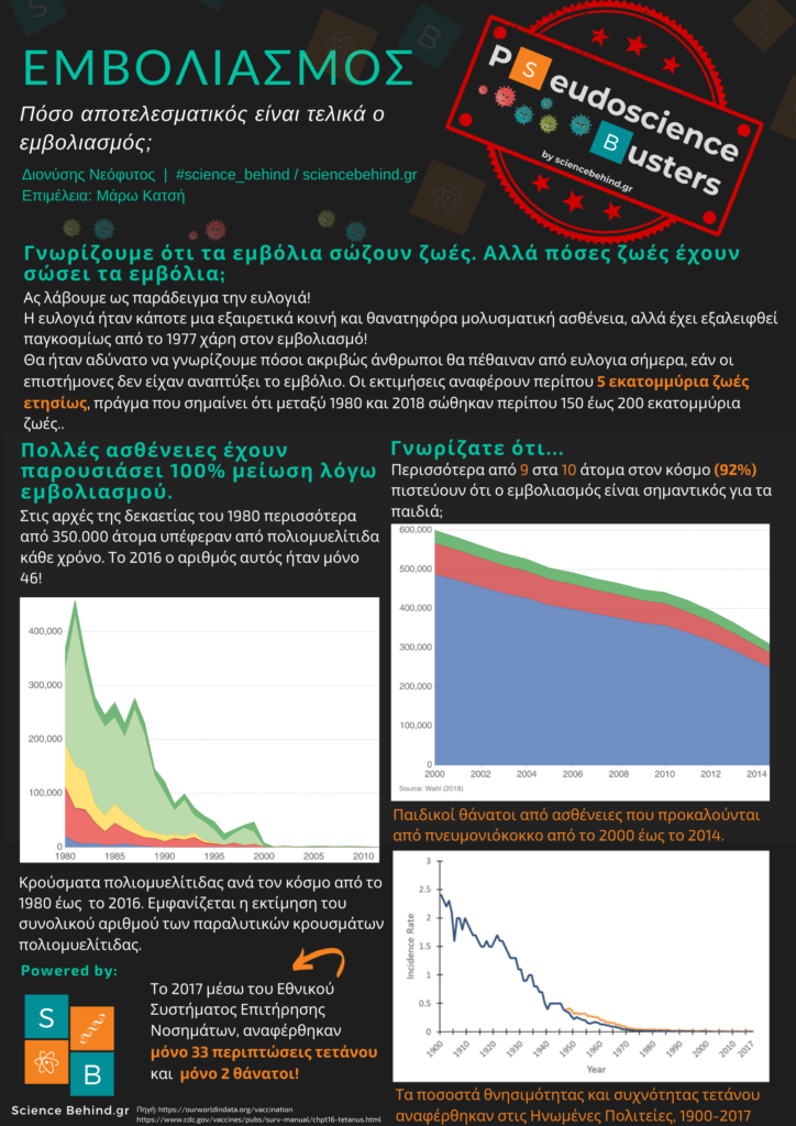 Pseudoscience Busters Infographic|Πόσο αποτελεσματικός είναι τελικά o εμβολιασμός;